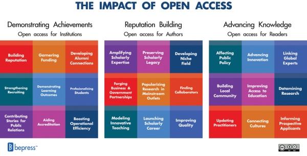 bepress Impact of Open Access Framework